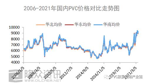 2006-2021年,PVC都经历了什么?